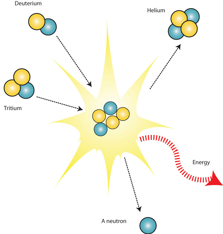 what s the difference between fission fusion it s a question of
