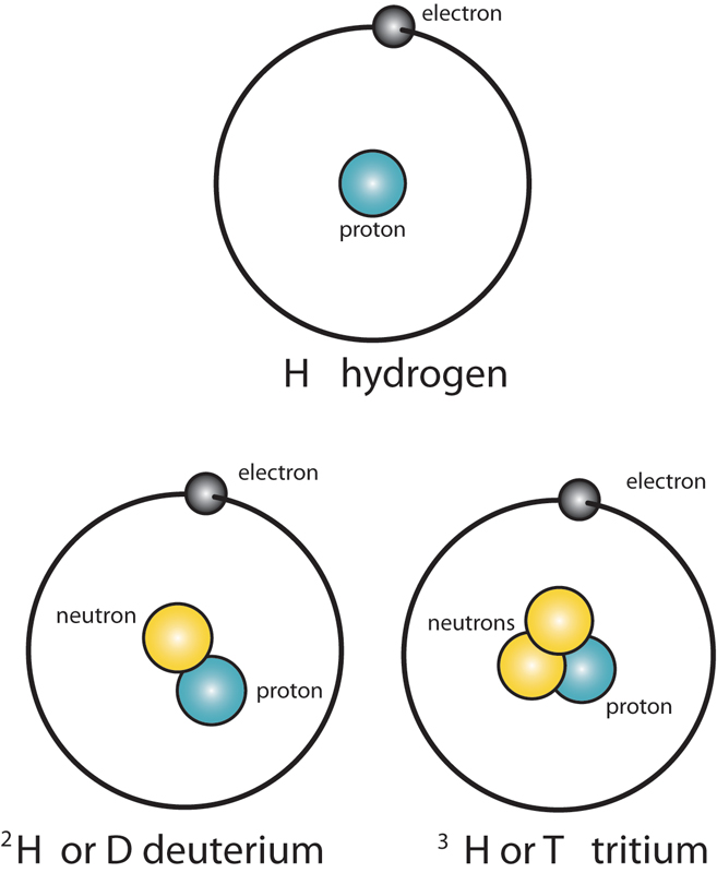 What is an isotope? - It's a Question of Physics - The ...
